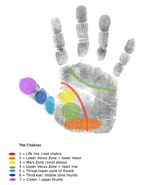 hand analysis classes, how to read a palm, palmistry classes